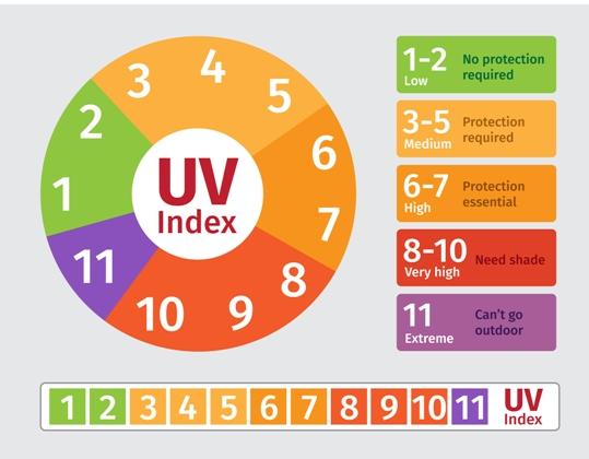 UV zrake, SPF faktor, krema za sunčanje